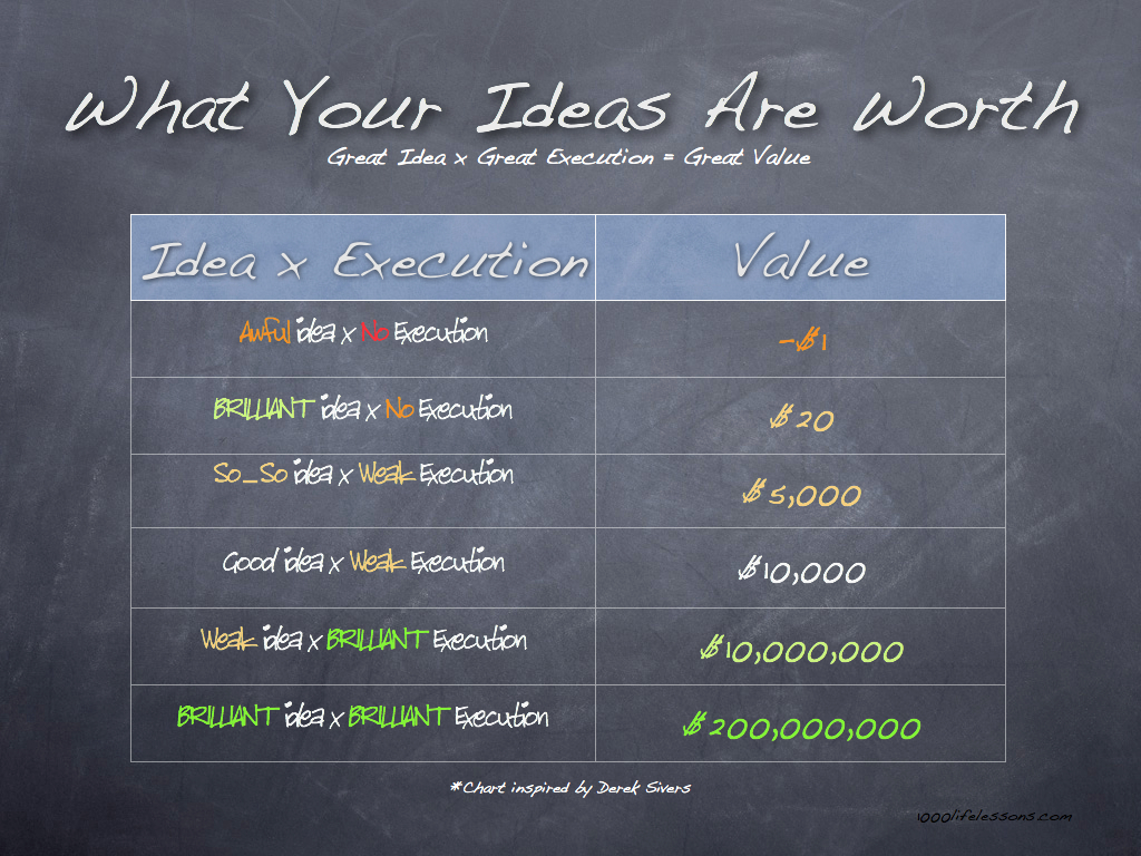 What your ideas are worth